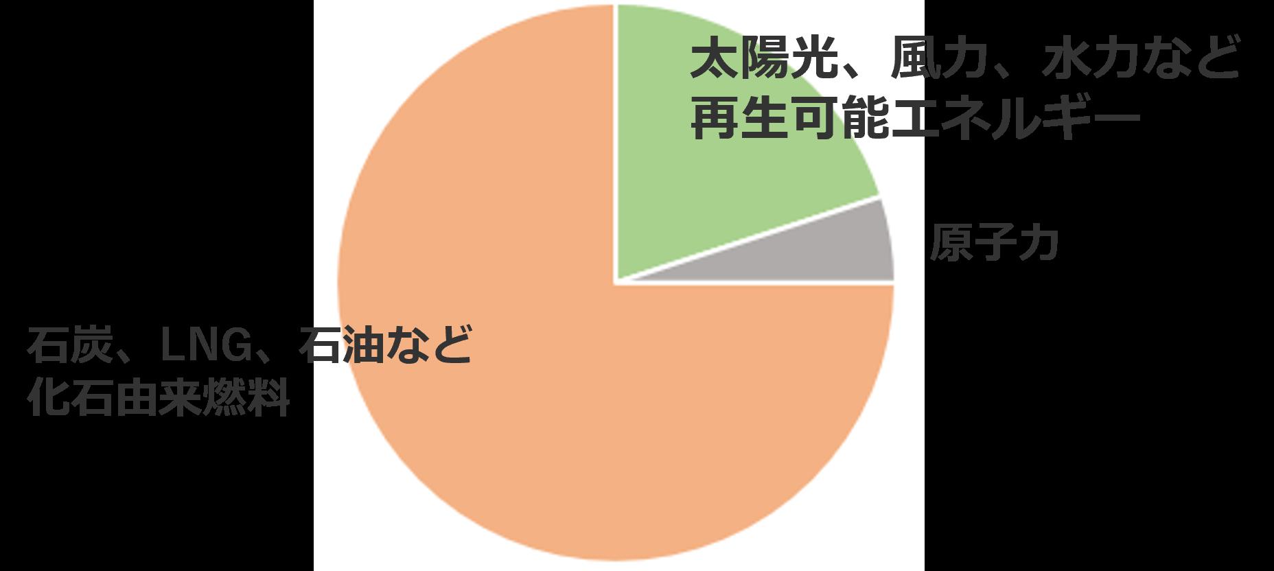 日本の電源構成イメージ